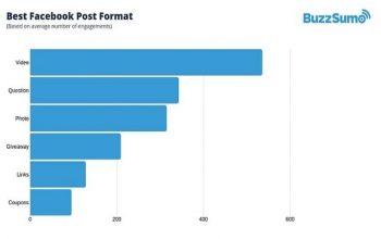 Comment optimiser vos publications sur Facebook en 2019
